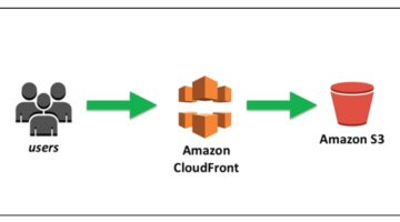 AWS Cloudfront S3 integration WordPress